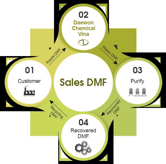 sales_dmf_2