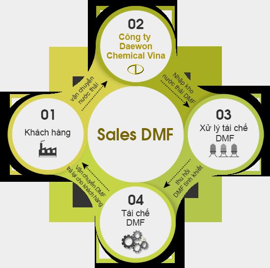 sales_dmf_vi